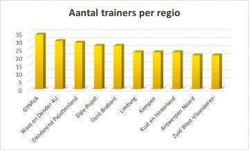 Kidies aantal trainers per regio